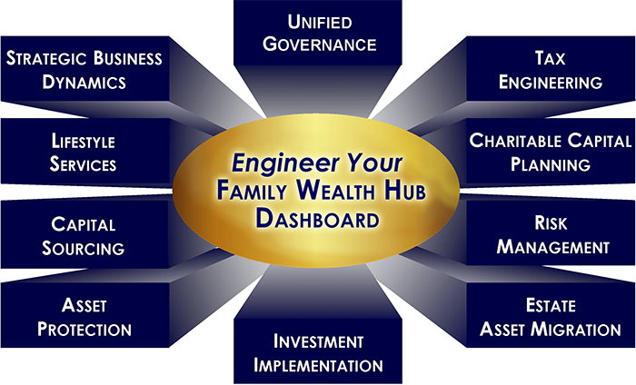 Engineer Your Family Wealth Hub Dashboard